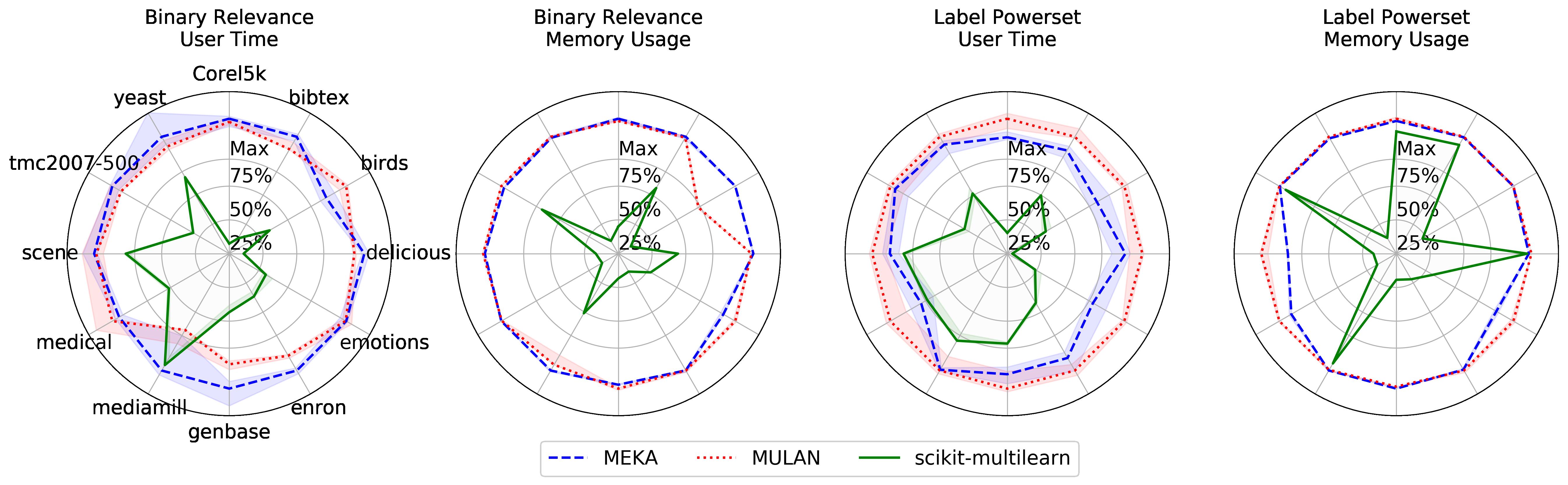 scikit-multilearn: Multi-Label Classification in Python — Multi
