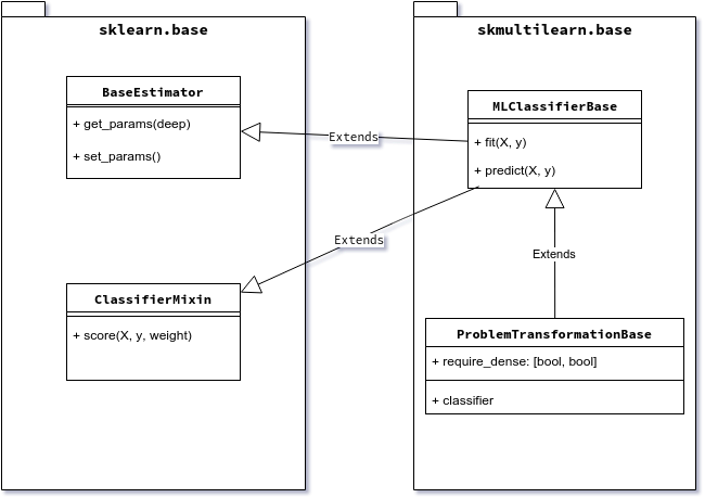 Classifier inheritance diagram