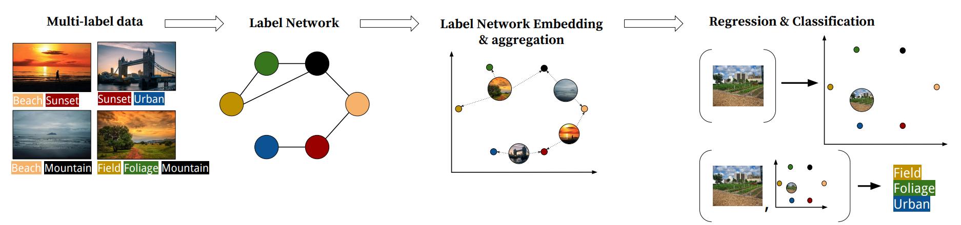 scikit-multilearn: Multi-Label Classification in Python